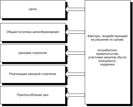 Рис. 1 Схема разработки